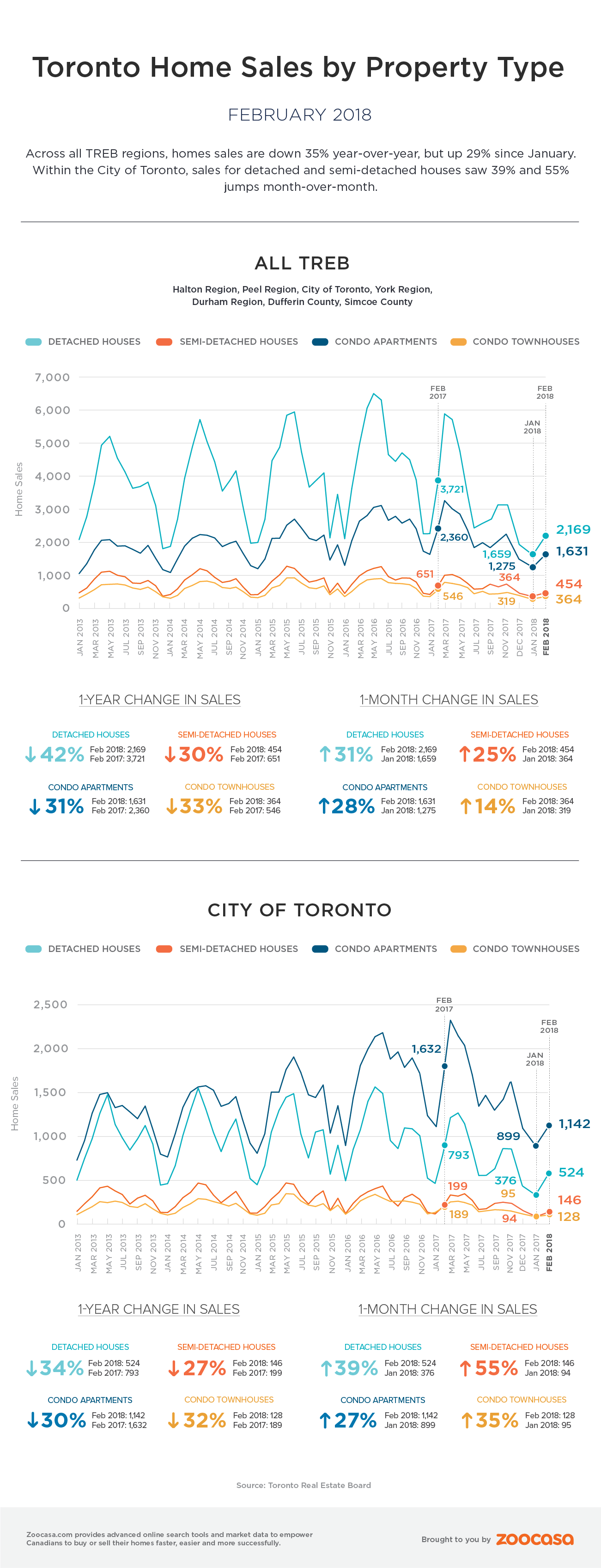 Toronto home sales february 2018 treb zoocasa