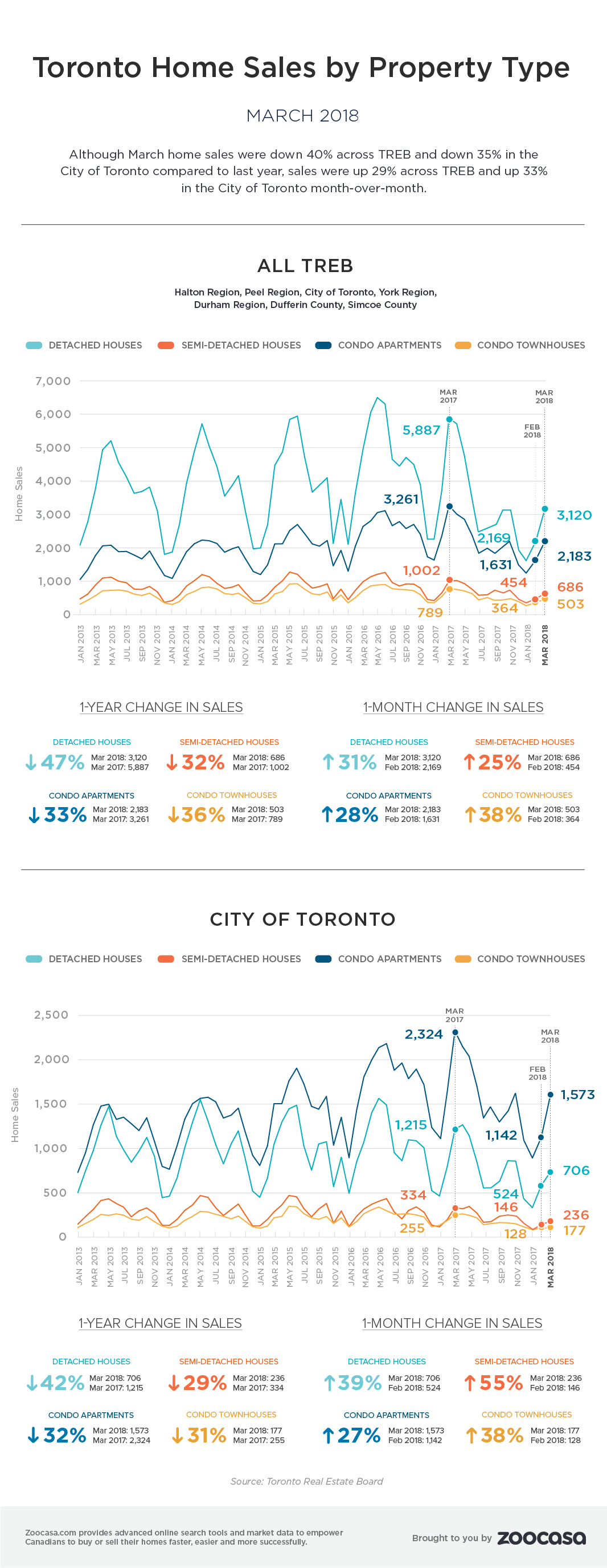 Toronto home sales march 2018 treb zoocasa