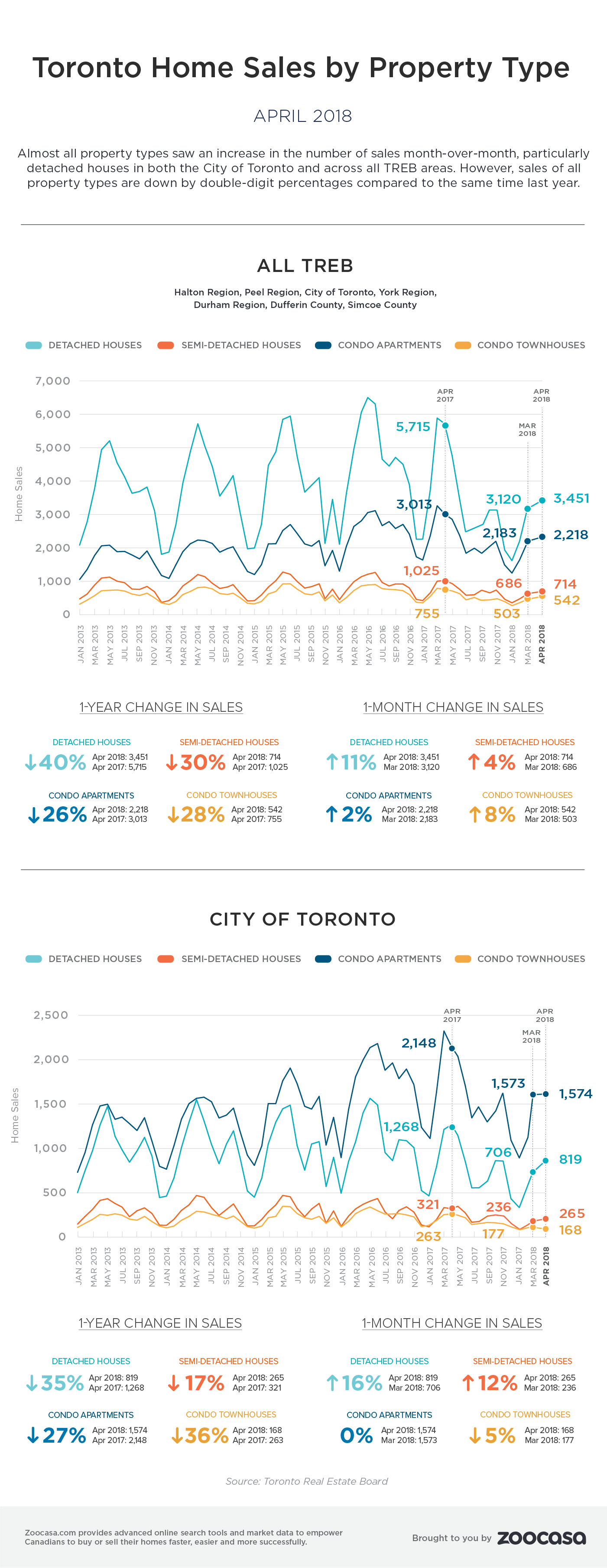 Toronto home sales april 2018 treb zoocasa