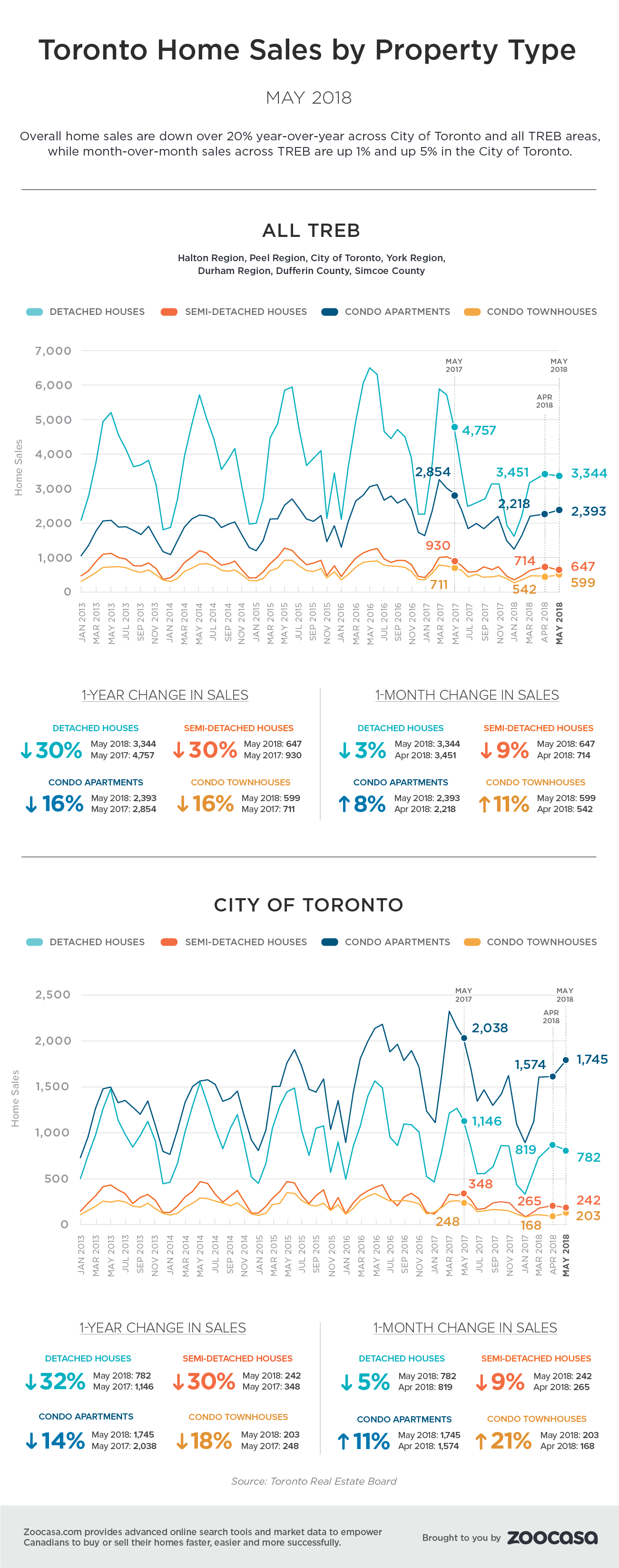Toronto home sales may 2018 treb zoocasa