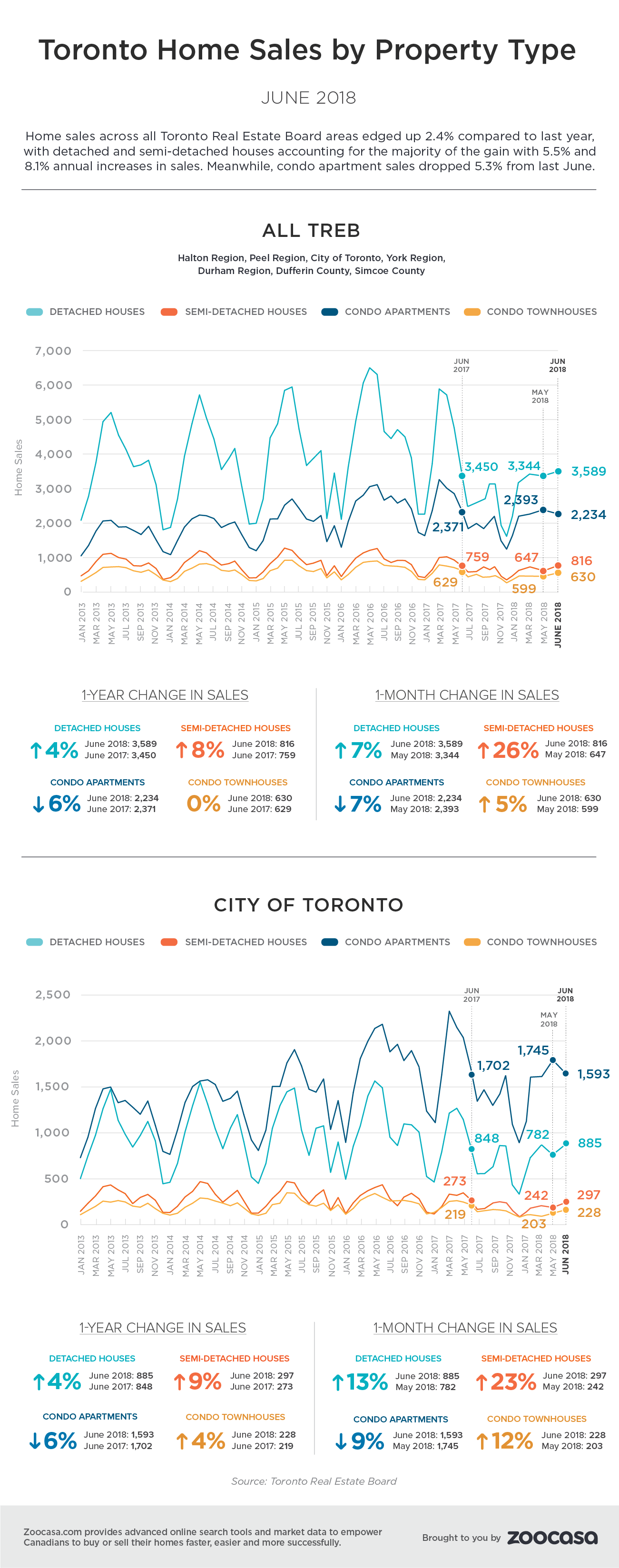 Toronto home sales june 2018 treb zoocasa