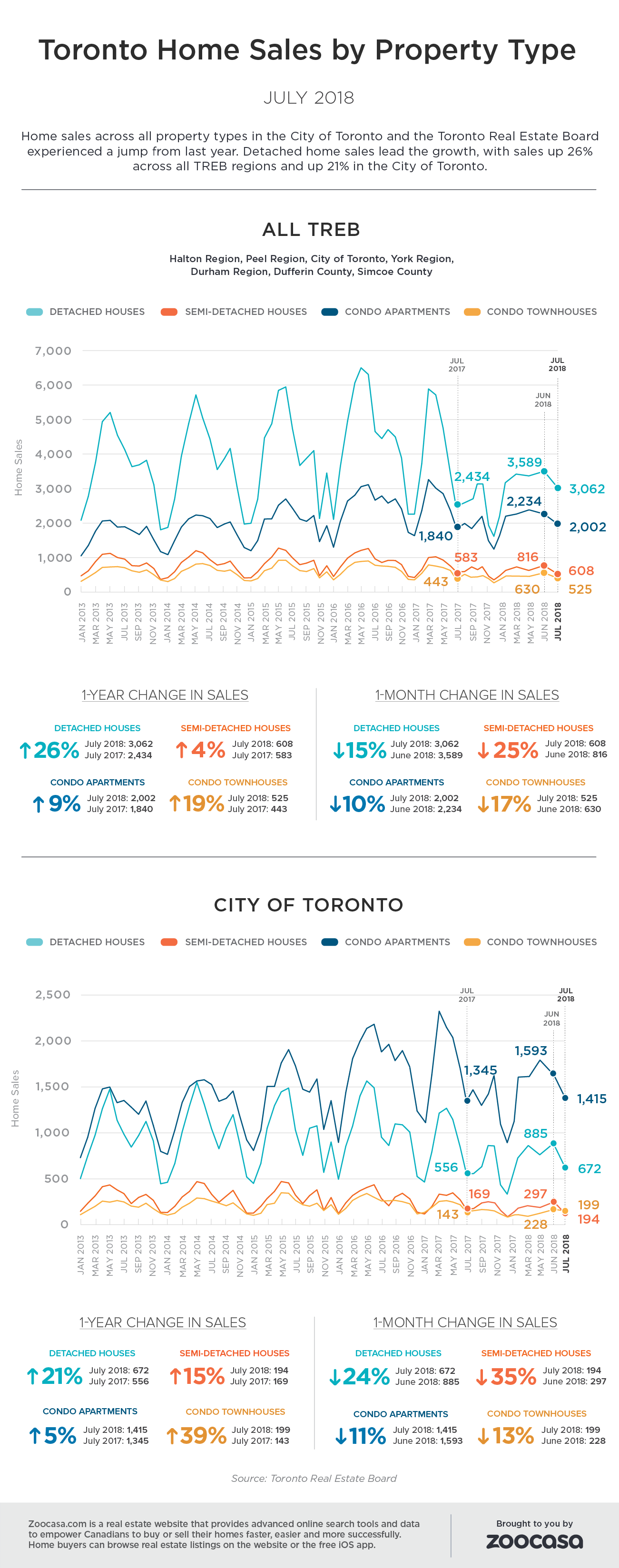 Toronto home sales july 2018 treb zoocasa