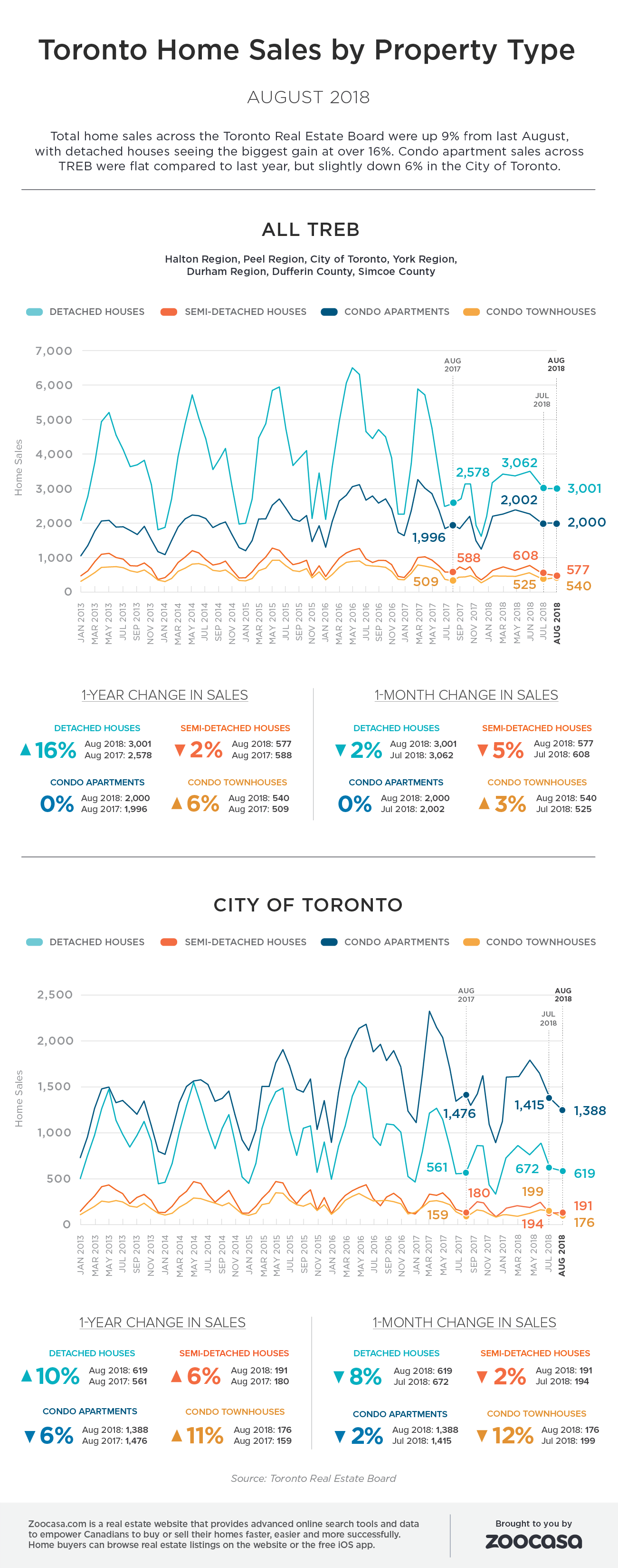 Toronto home sales aug 2018 treb zoocasa