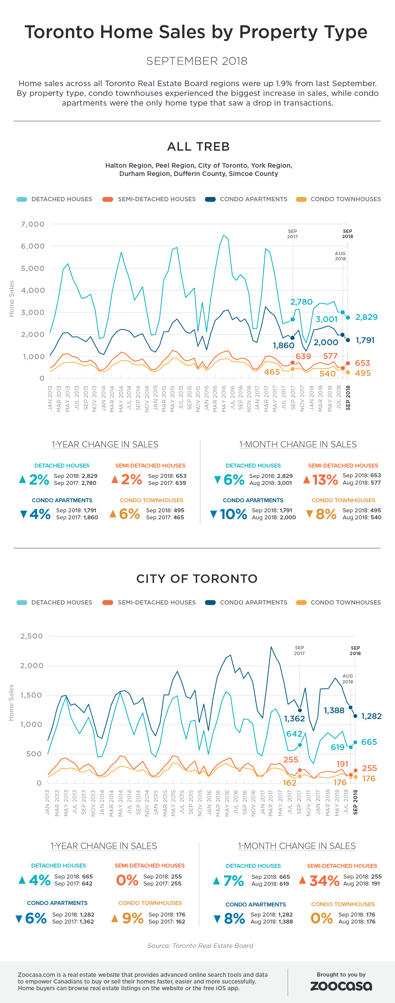 Toronto home sales sep 2018 treb zoocasa