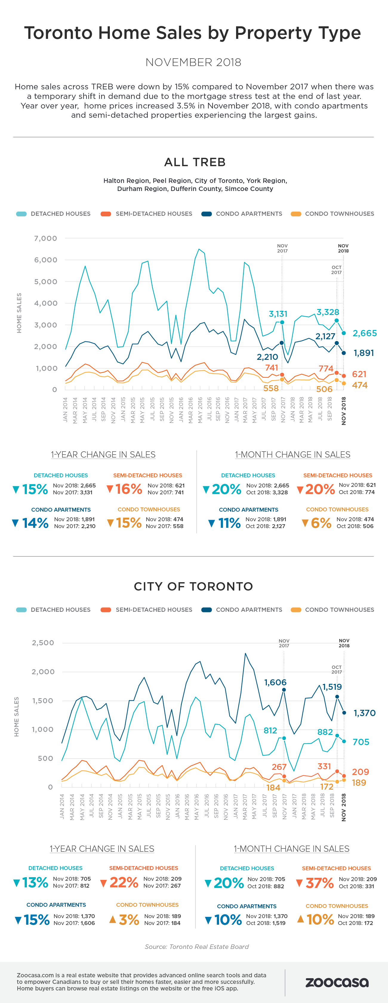 toronto-home-sales-nov-2018-treb-zoocasa