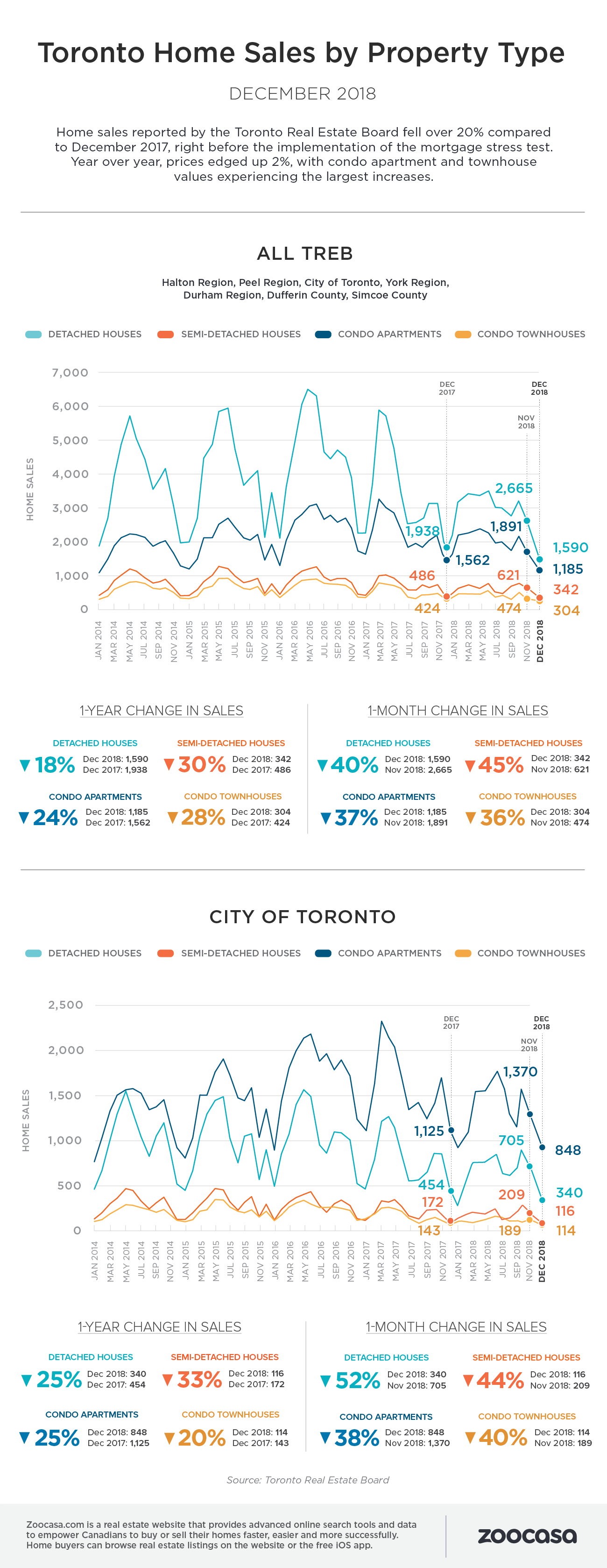 Toronto home sales dec 2018 treb zoocasa