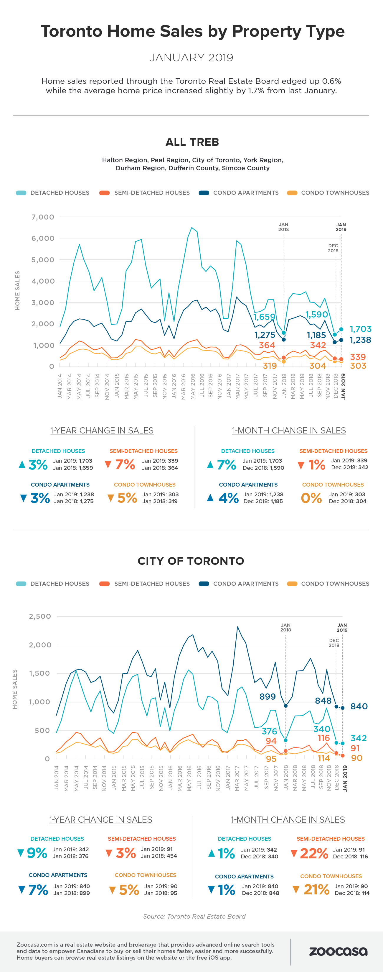 Toronto home sales jan 2019 treb zoocasa