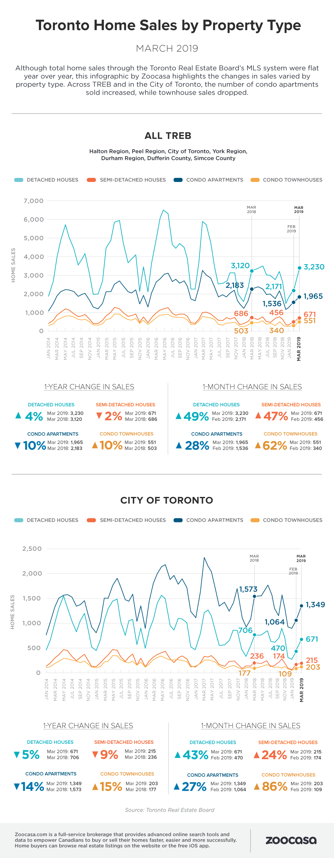 Toronto home sales march 2019 treb zoocasa