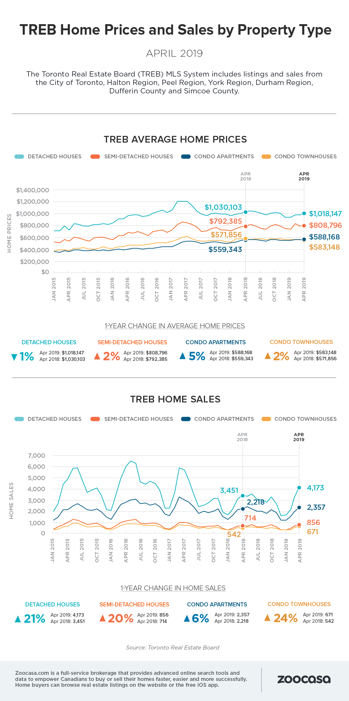 Treb home sales prices april 2019 updated
