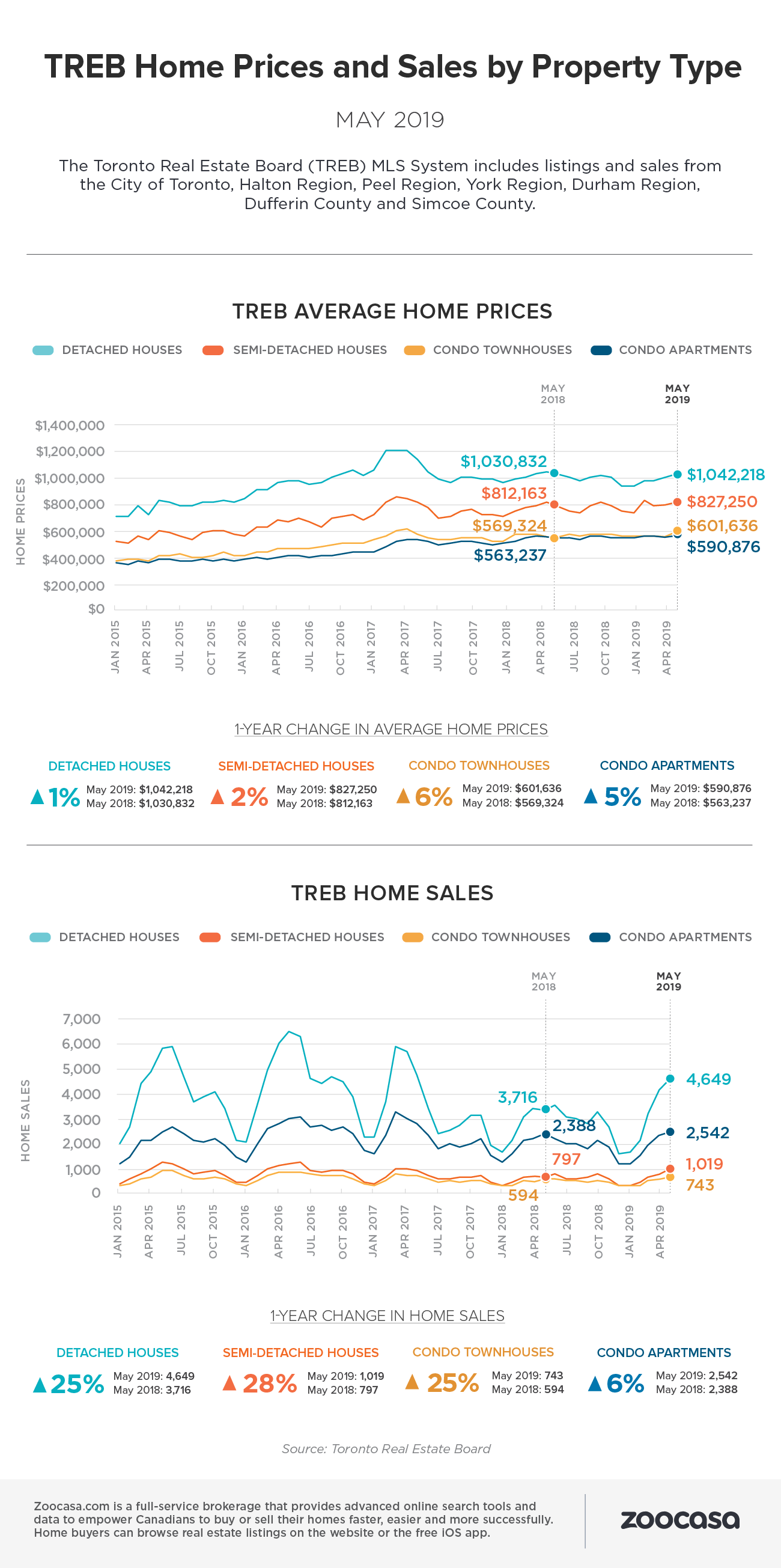 Treb home sales prices may 2019