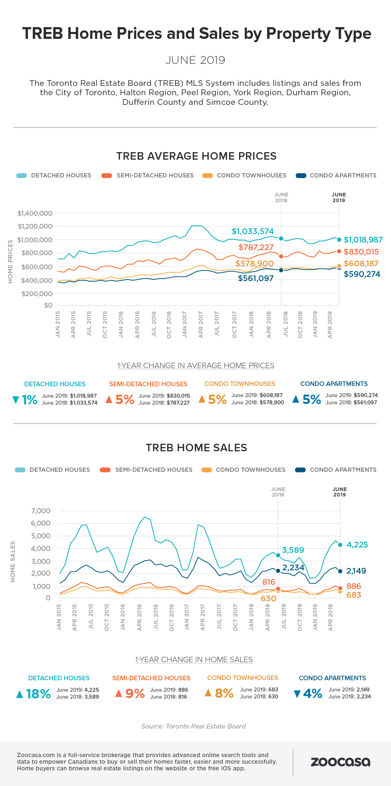 Treb home sales prices june 2019
