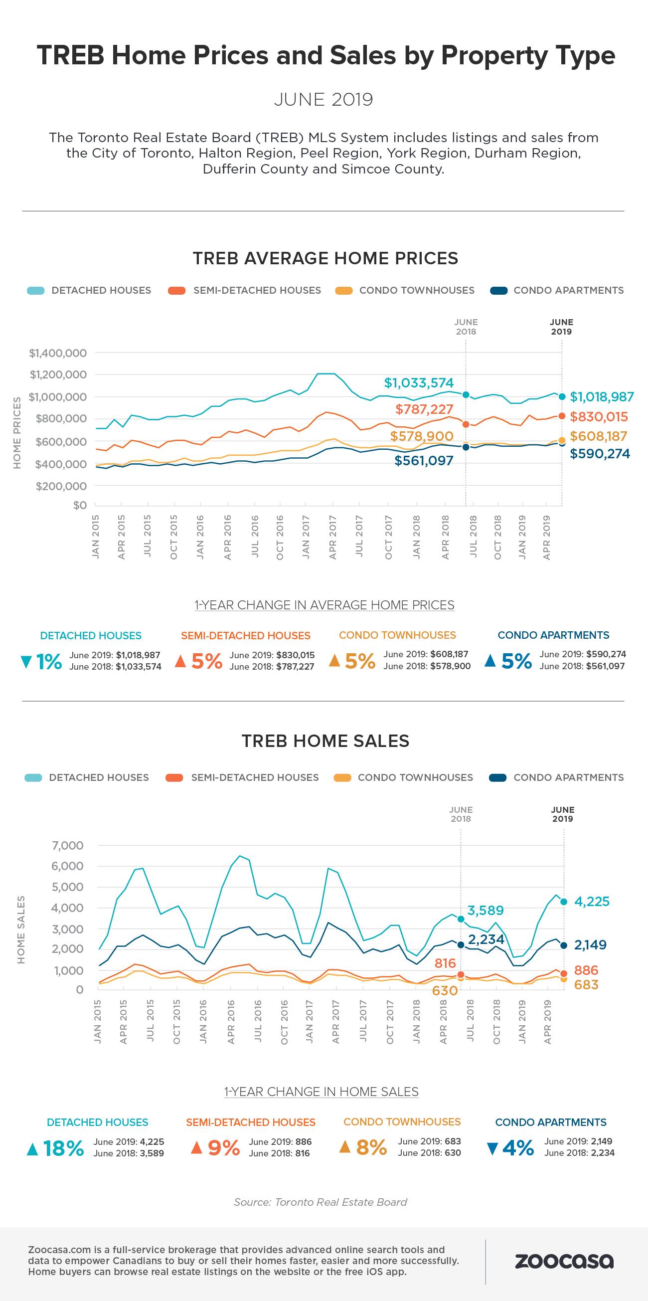 treb-home-sales-prices-june-2019