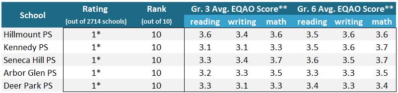 best-elementary-schools-chart