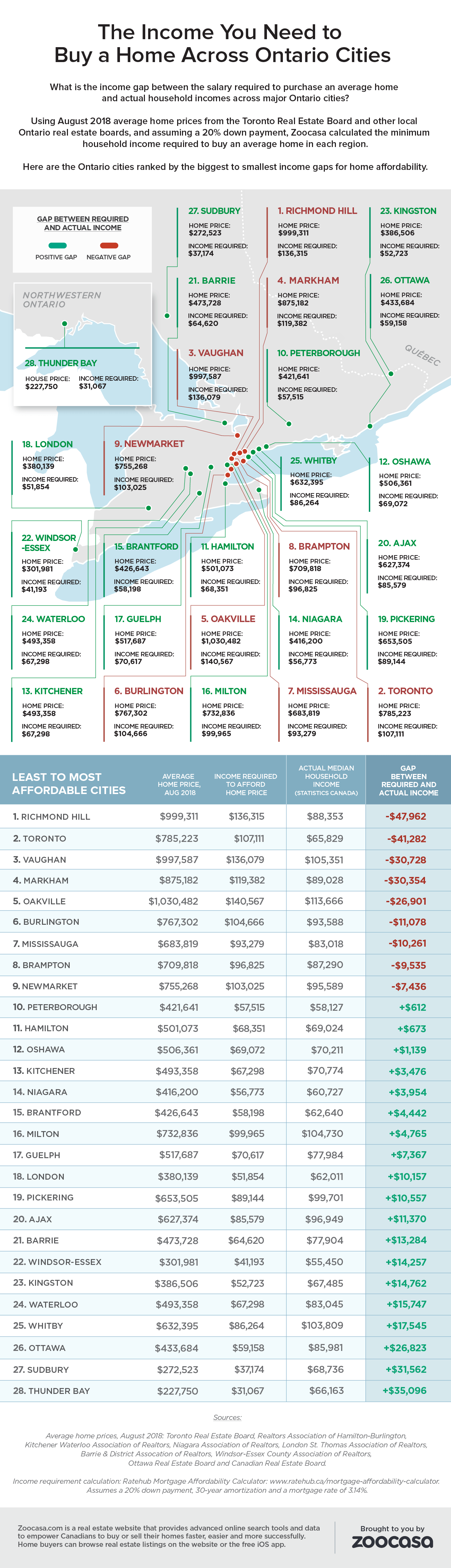 ontario-home-affordability-income-gap-zoocasa