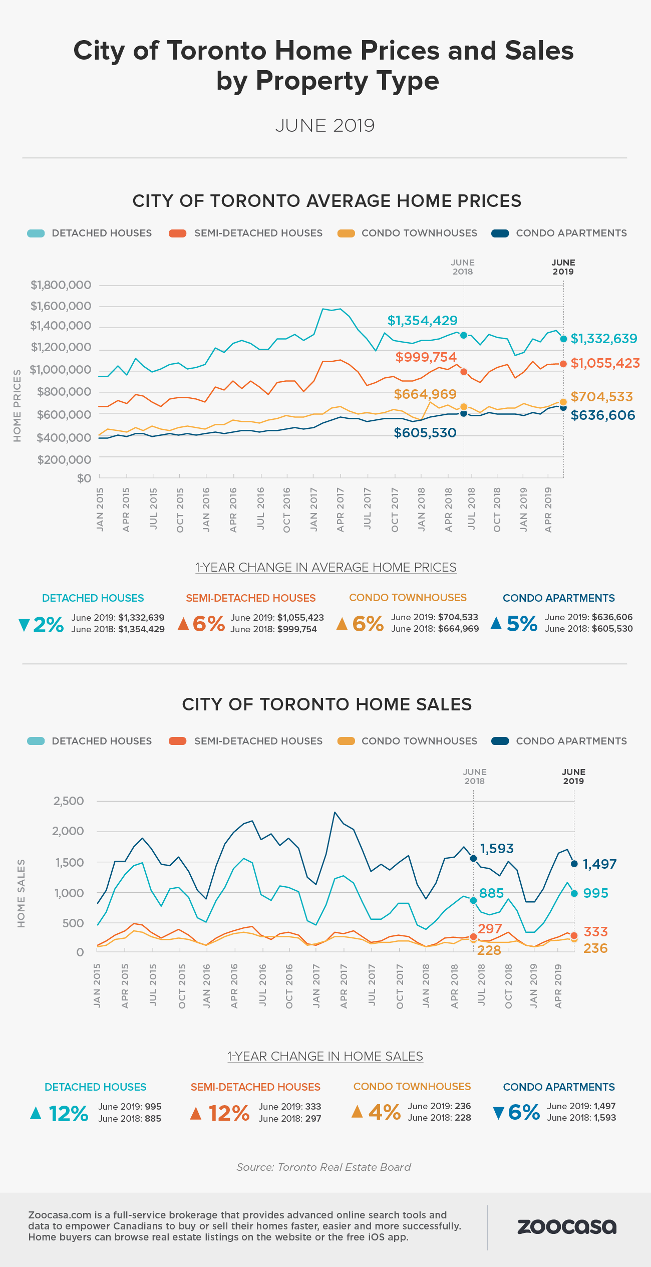 toronto-home-sales-prices-june-2019