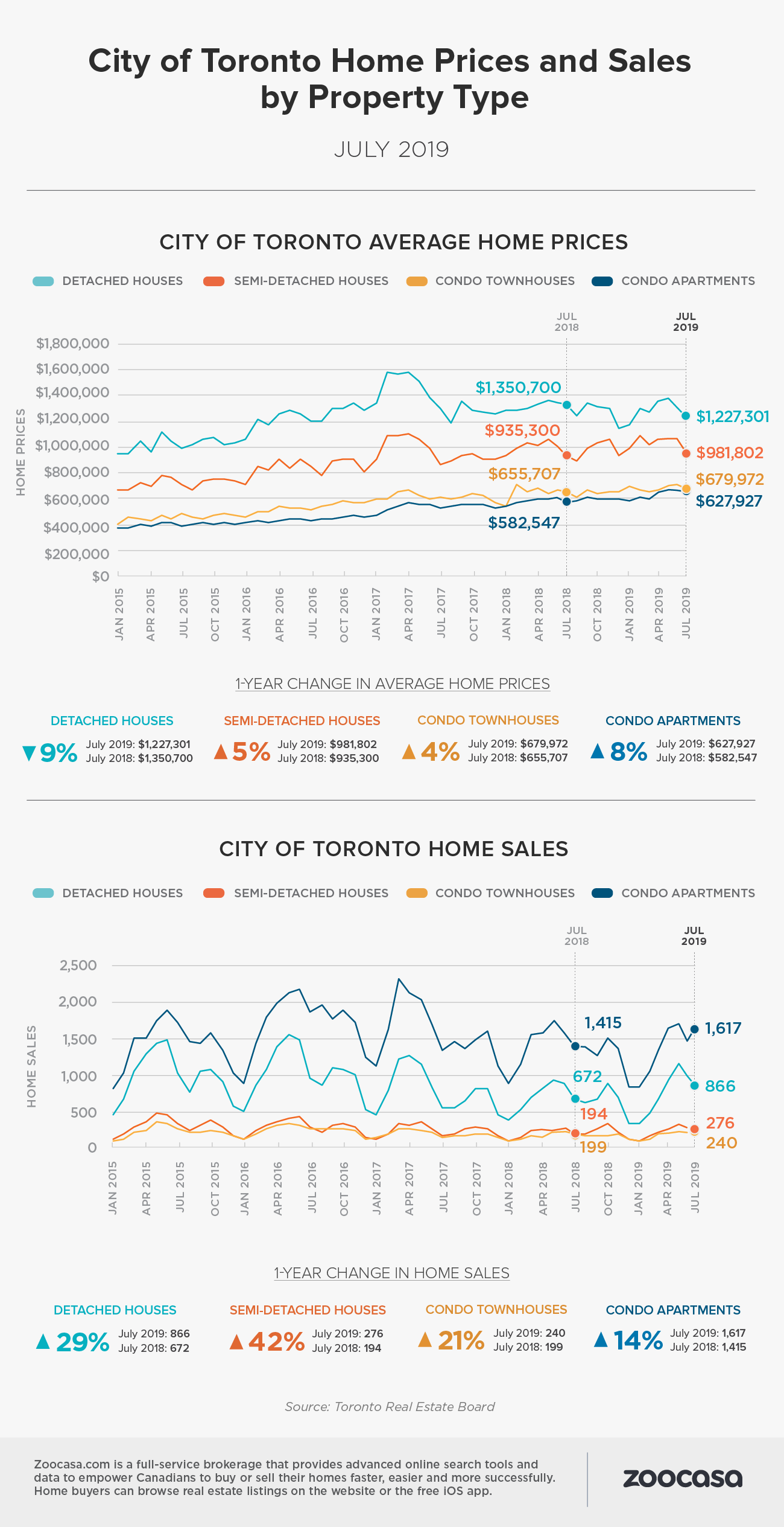 Toronto home sales prices july 2019