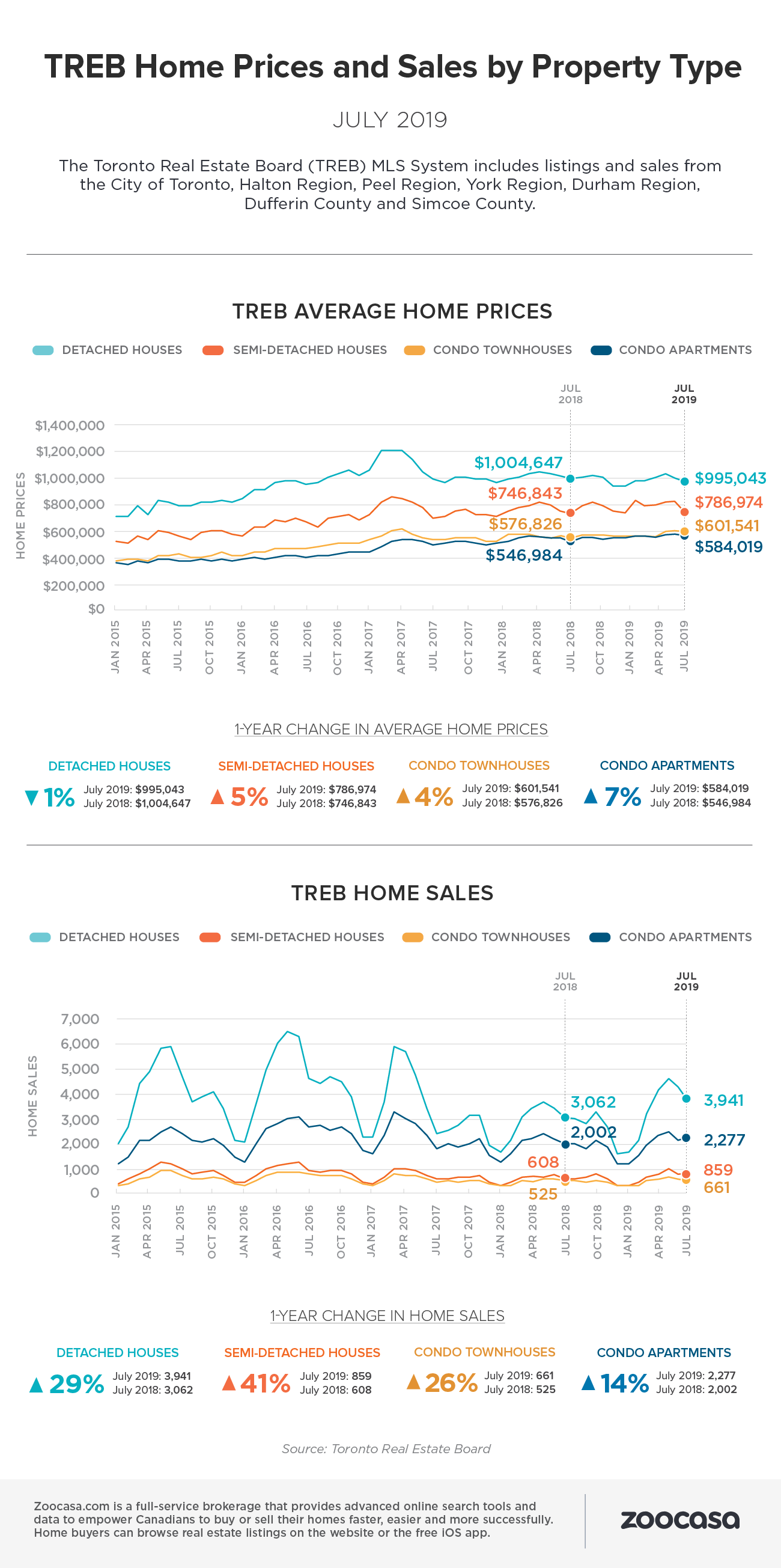 treb-home-sales-prices-july-2019