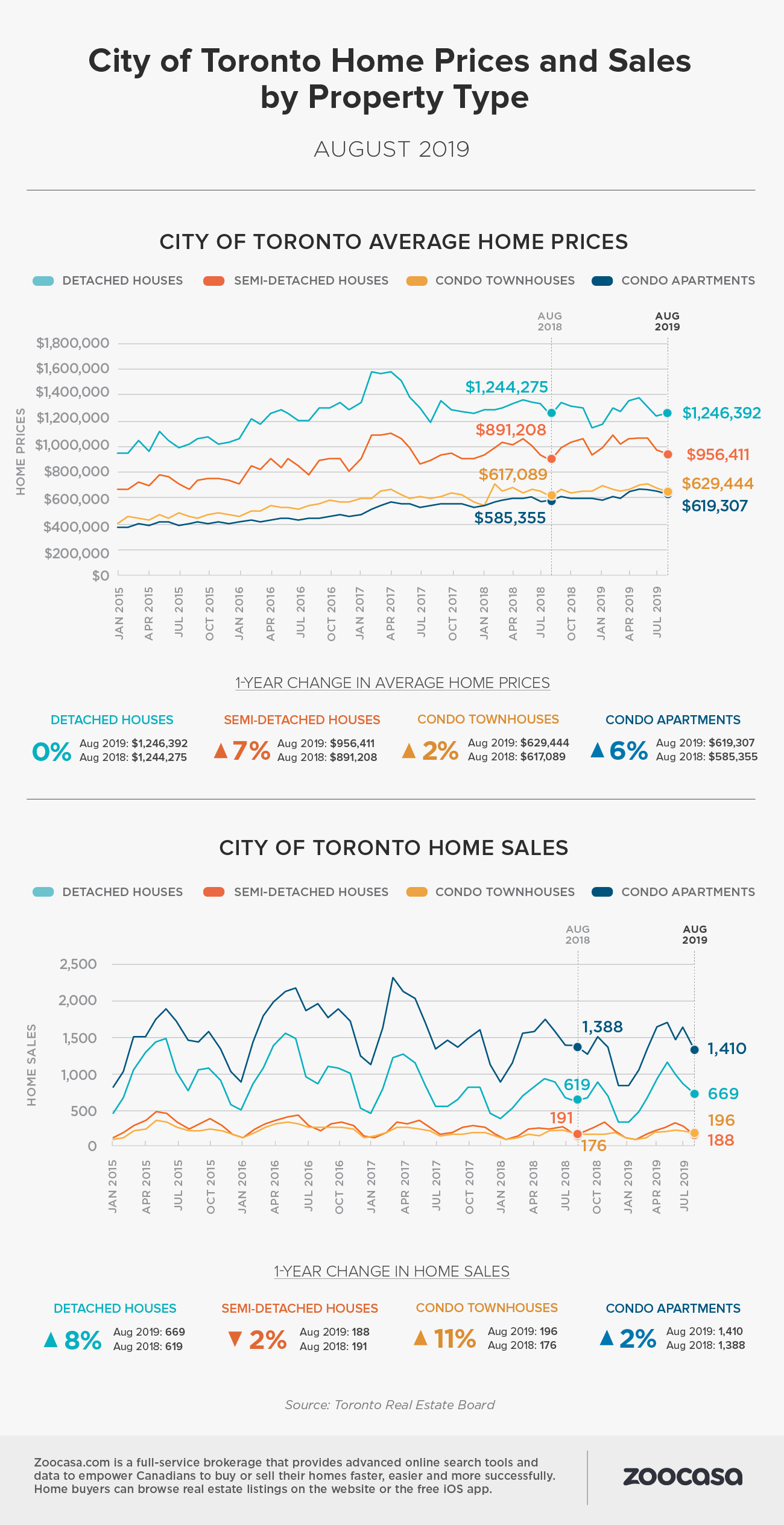 Toronto home sales prices aug 2019