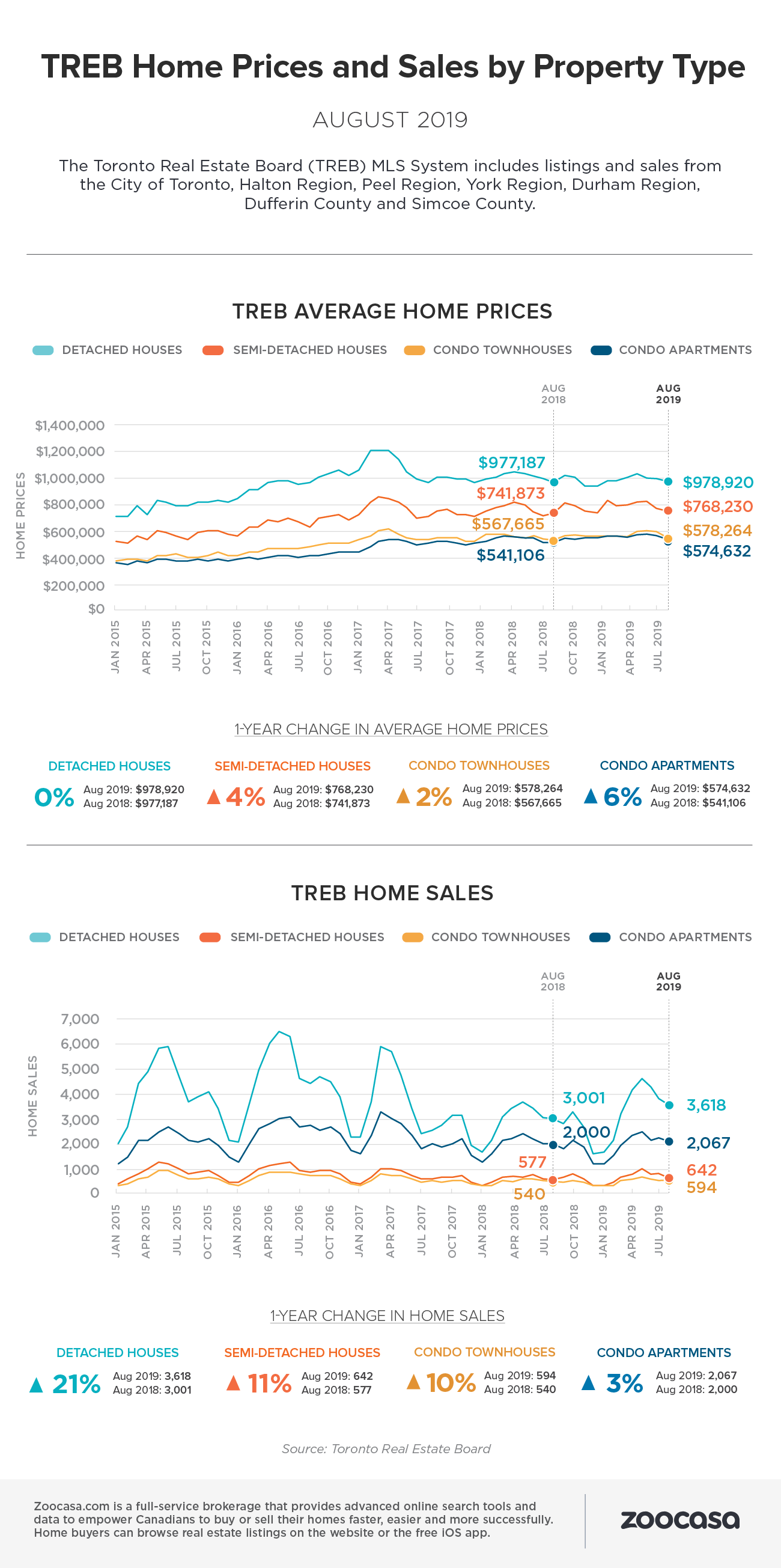 treb-home-sales-prices-aug-2019